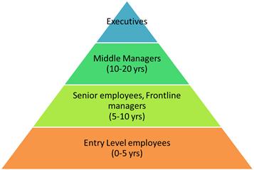 Work hierarchy